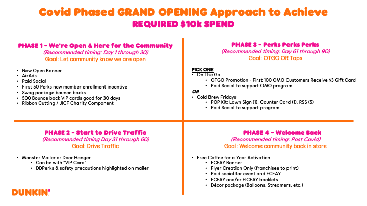 dunkin new store opening plan
